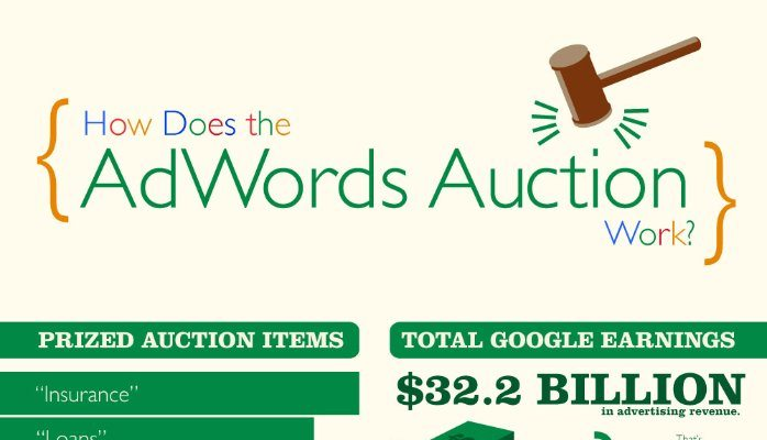adwords auction working