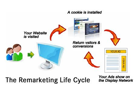 Remarketing - Boom Your Business Sales | Apply Remarketing Effectively