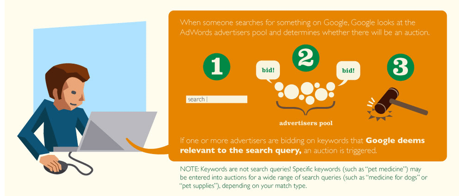 Adwords auction