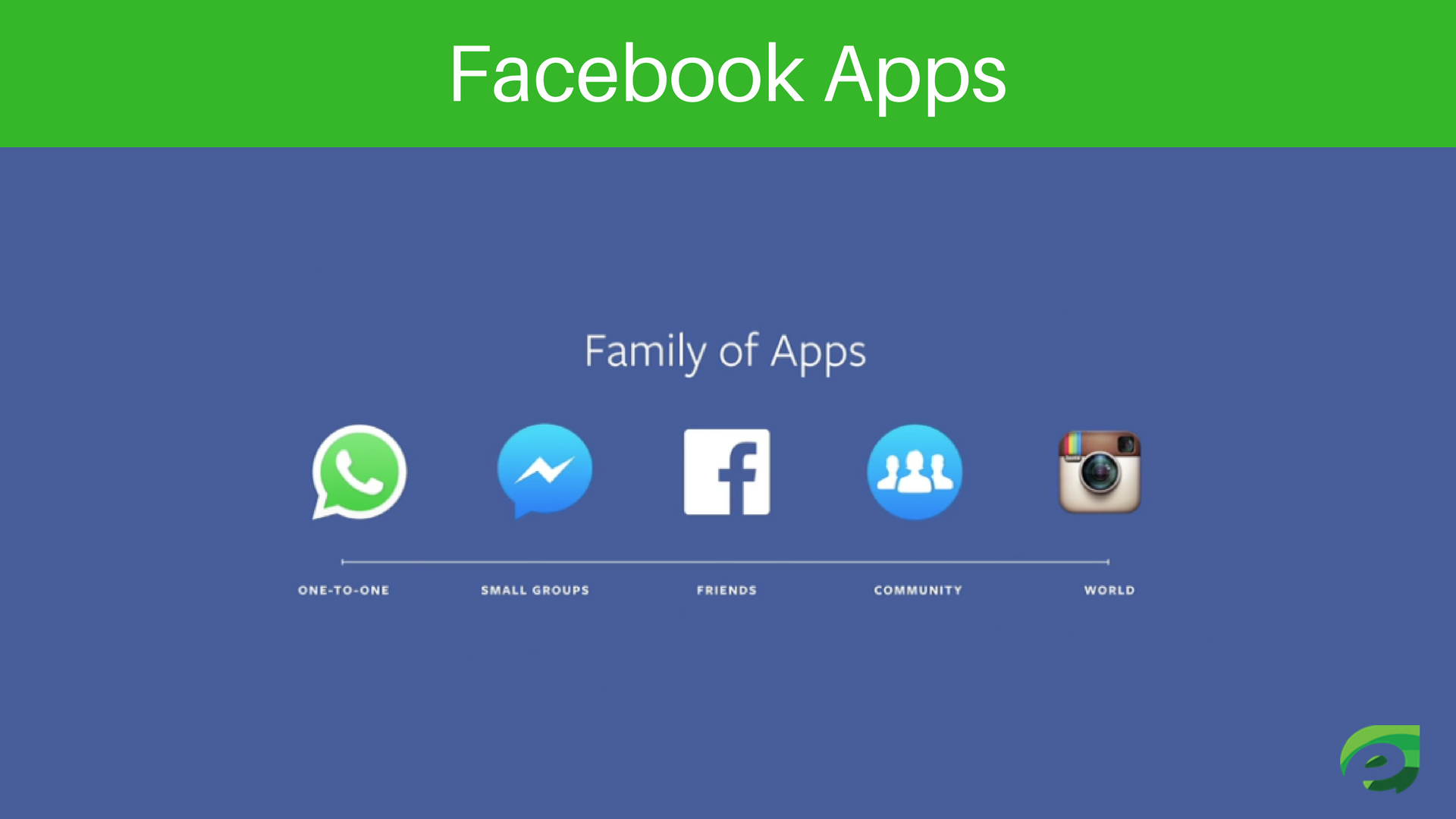 Facebook Apps - How Facebook Works